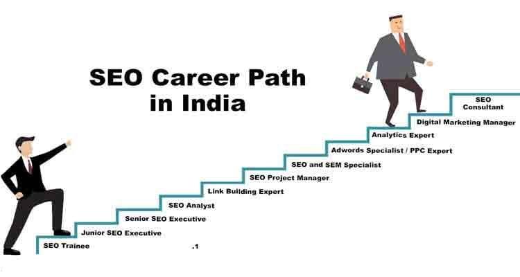 Best career in Digital Marketing Courses