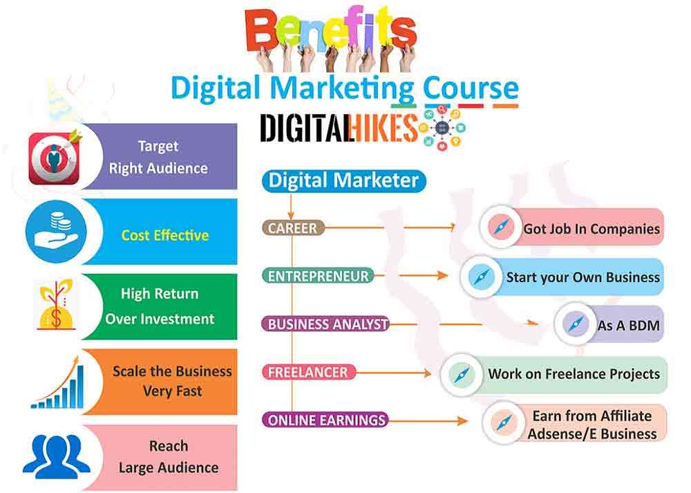 Digital Marketing Course in Pitampura