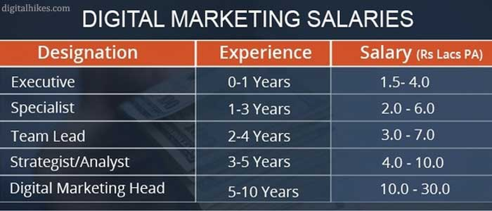 Digital Marketing Salaries