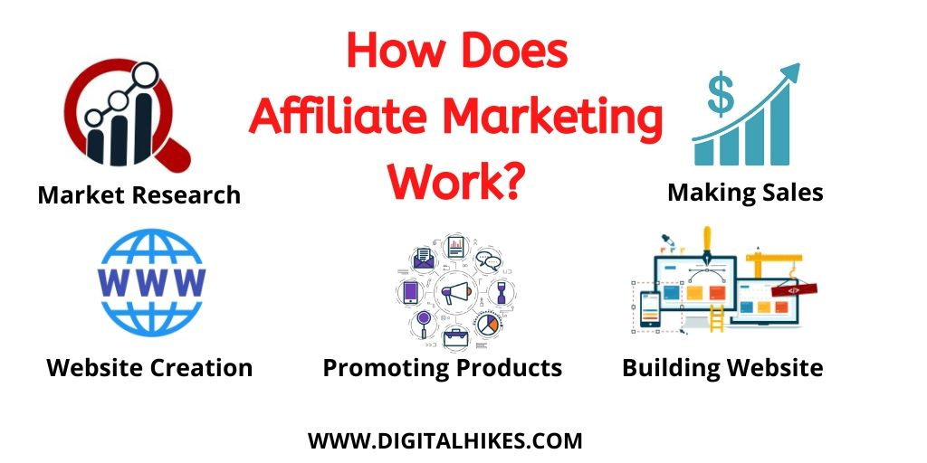 How Does Affilate Marketing Works