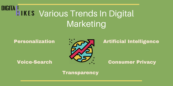 latest digital marketing trend
